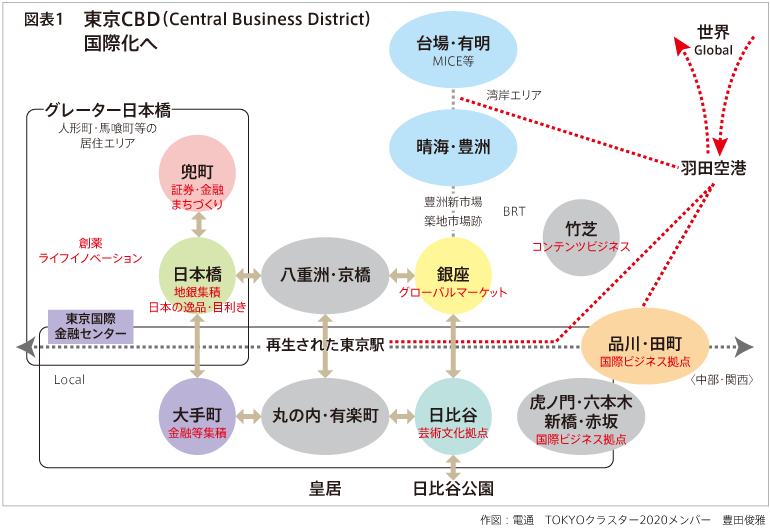 図表1 東京CBD(Central Business District)国際化へ