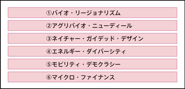 3)内図表