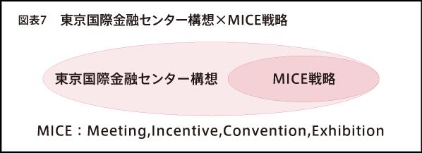 図表7 東京国際金融センター構想×MICE戦略