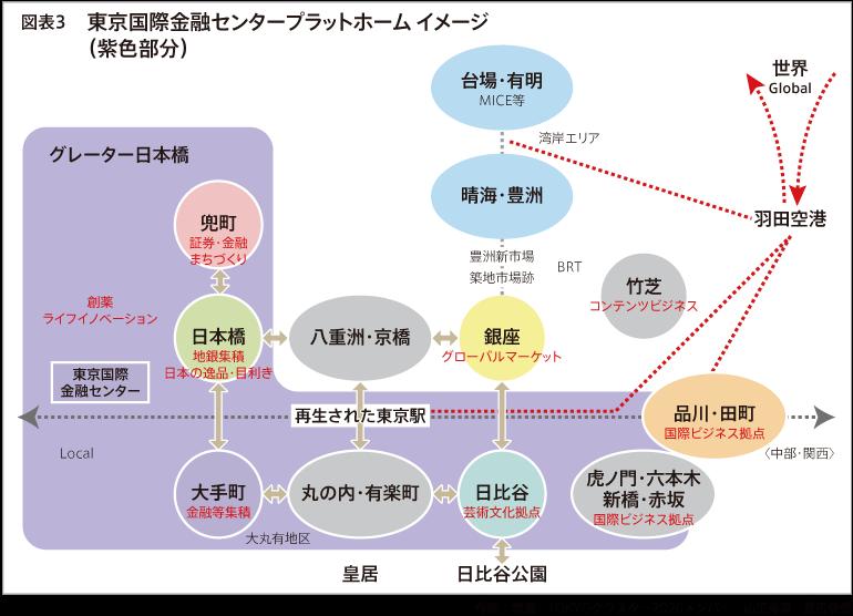 図表3 東京国際金融センター プラットホーム イメージ(紫色部分)