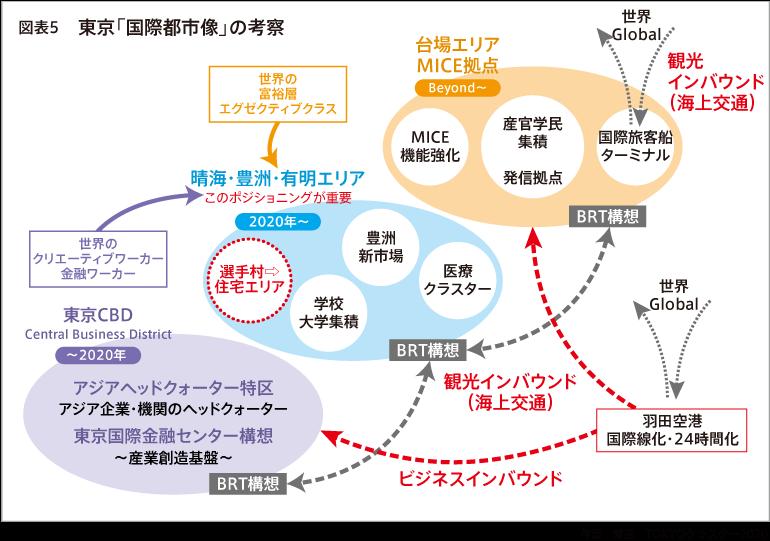 図5 東京「国際都市像」の考察
