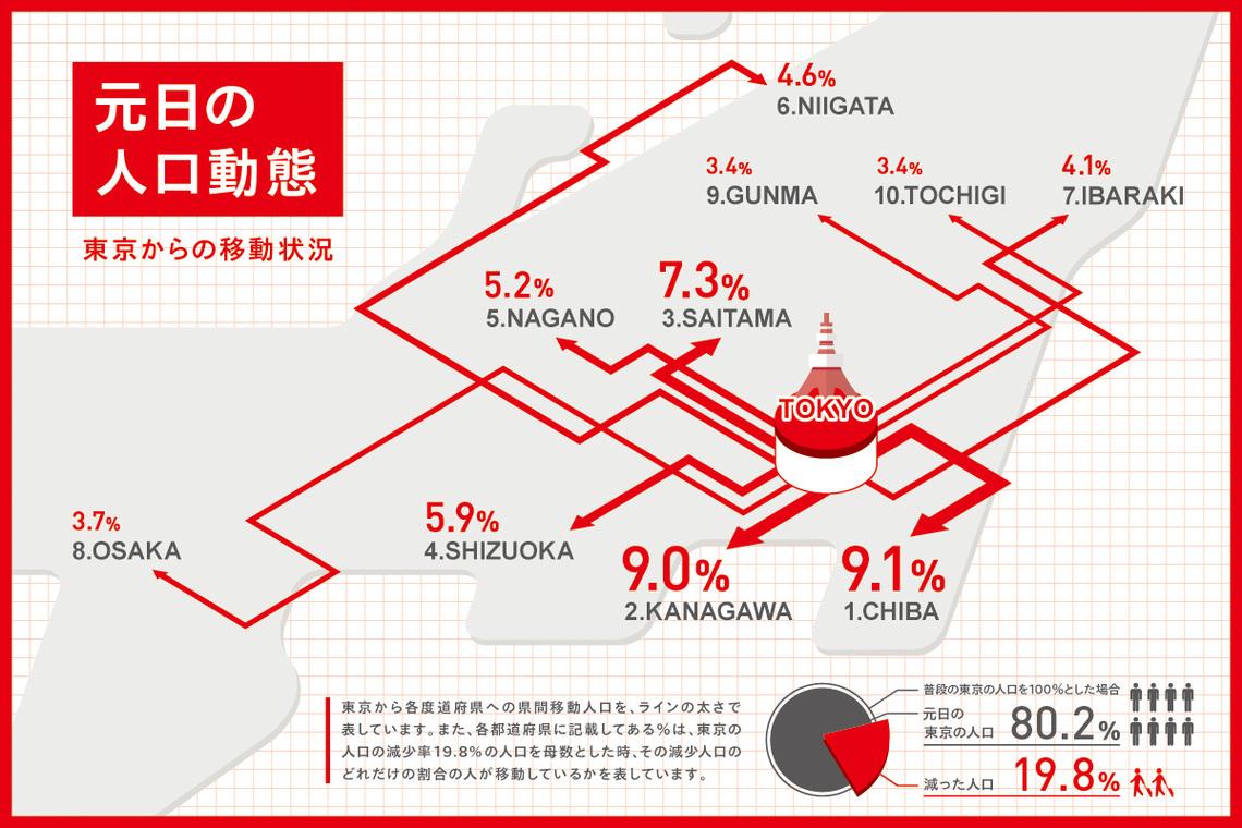 元日の人口動態(東京からの移動状況)