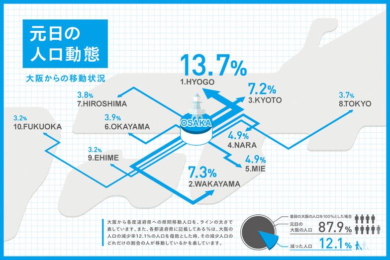元日からの人口動態(大阪からの移動状況)