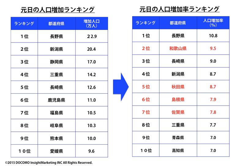 元日の人口増加(率)ランキング