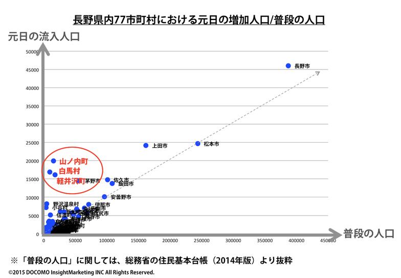 長野県内77市町村における元日の増加人口/普段の人口
