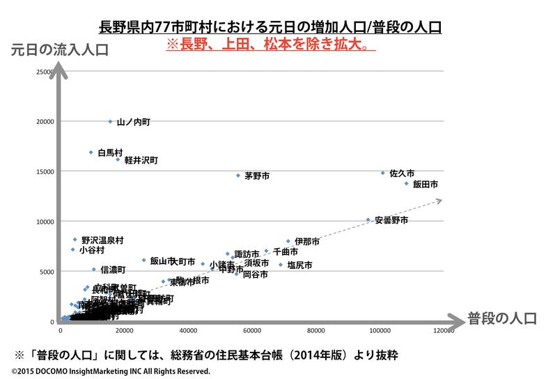 長野県内77市区町村における元日の増加人口/普段の人口※長野、上田、松本を除き拡大
