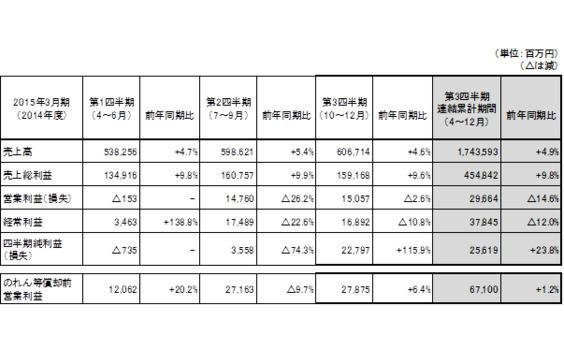 電通が2015年3月期第3四半期連結累計期間の業績を発表