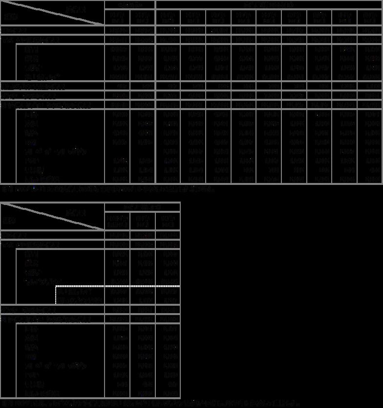 表3 媒体別広告費(2005年~2014年)