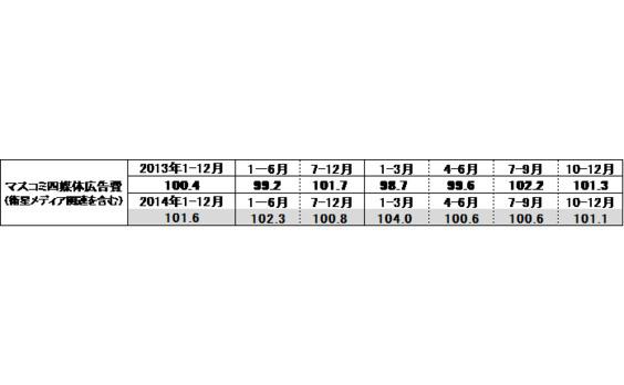「2014年 日本の広告費」は6兆1,522億円、前年比102.9% ● 総広告費は6年ぶりに6兆円超え ● インターネット広告費が初の1兆円超え ● 21業種中14業種が前年を上回る