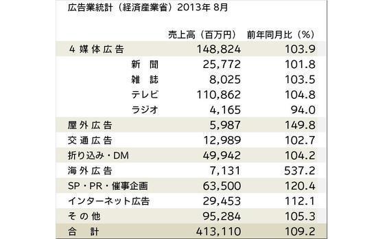 広告業統計(経産省)売上高が9.2%増―8月―