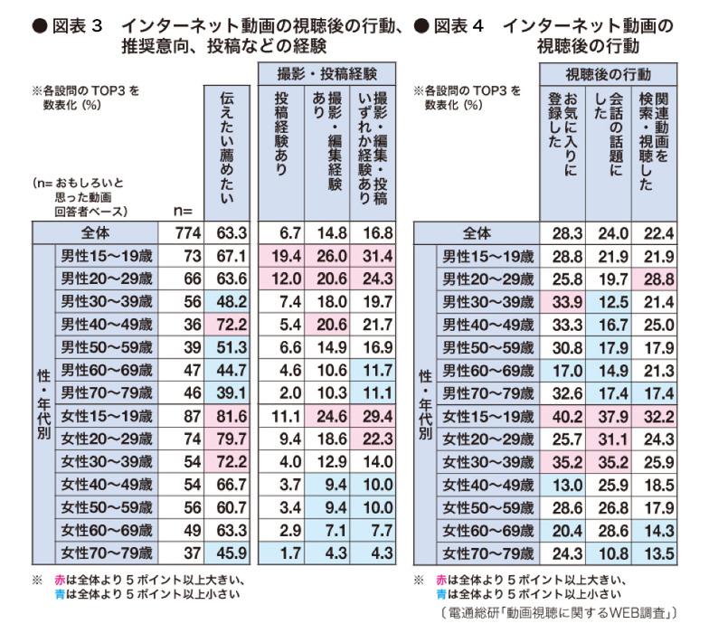 図表3、4