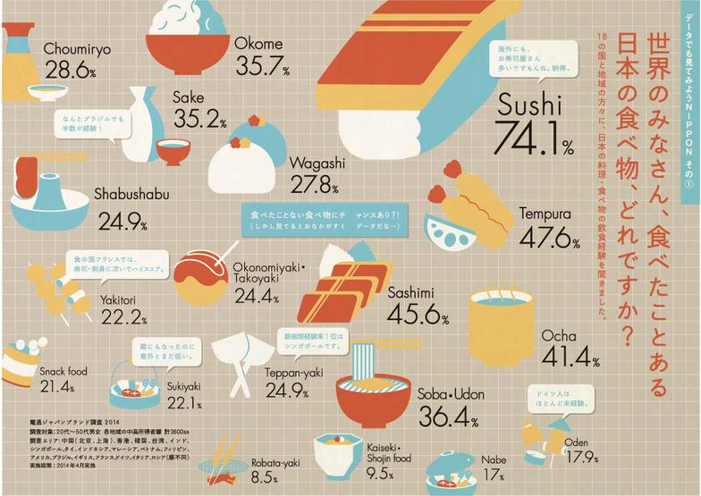 ジャパンブランディング調査のインフォグラフィック