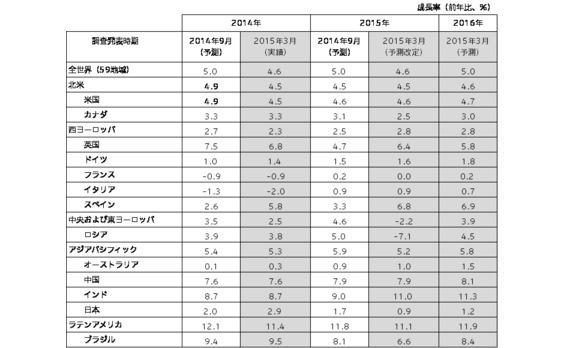 電通の海外子会社カラが、世界の広告費成長率予測の定期改定と新規予測を実施